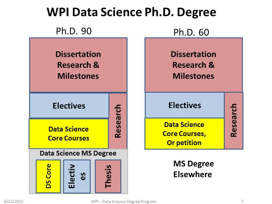 Data mining phd dissertation